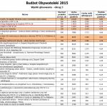 Budżet Obywatelski 2015 - wyniki głosowania w okręgu 3 (kolorem zaznaczono wnioski z naszego osiedla)